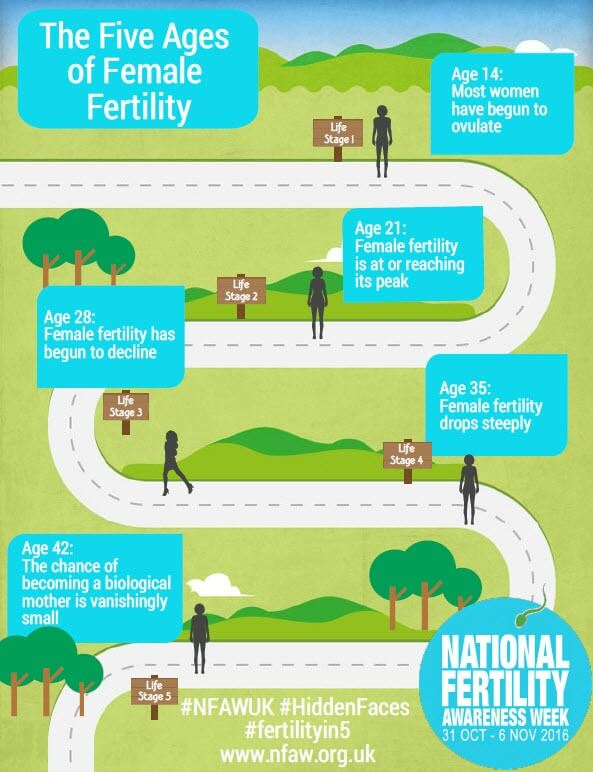 Five Ages of Female Fertility