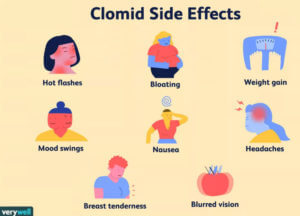 Image of Clomid side effects from verywell